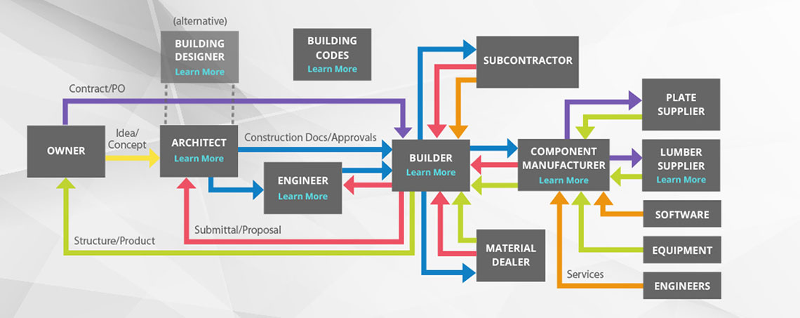 Construction workflow initiative diagram